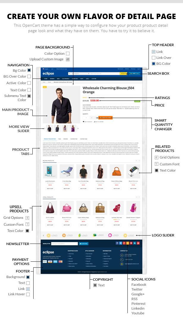digital store template